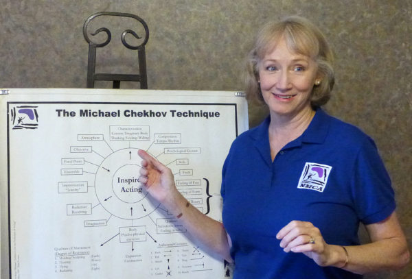 Michael Chekhov's Chart for Inspired Acting as explained by Lisa Loving Dalton